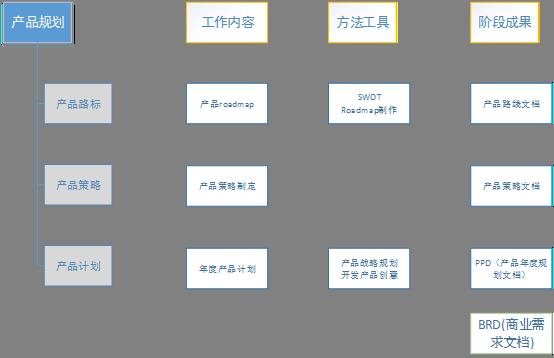 产品规划活动